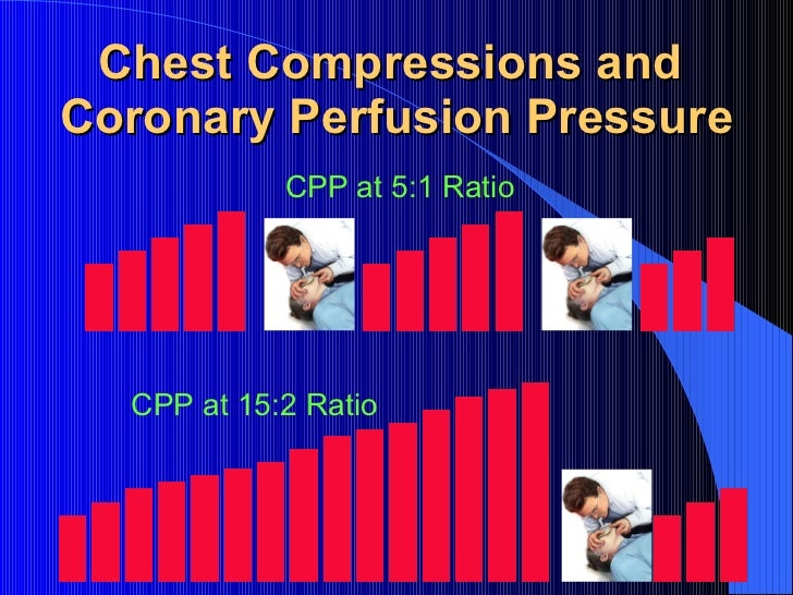 Chest Compressions and  Coronary Perfusion Pressure CPP at 5:1 Ratio CPP at 15:2 Ratio