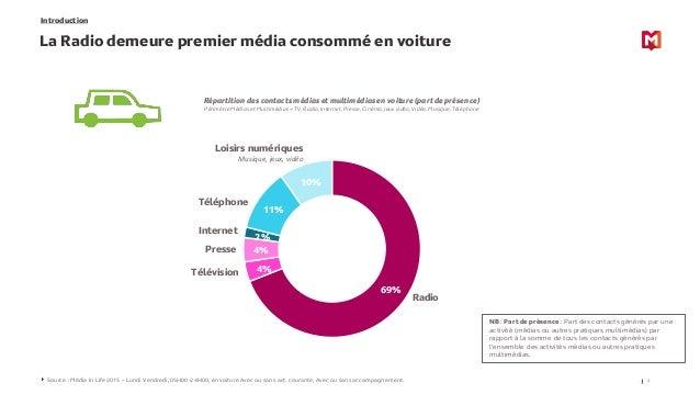 Introduction La Radio demeure premier média consommé en voiture 2Source : Média In Life 2015 – Lundi Vendredi, 05H00-24H00...