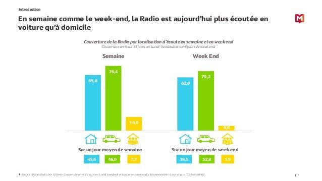 Introduction En semaine comme le week-end, la Radio est aujourd'hui plus écoutée en voiture qu'à domicile 3Source : Panel ...