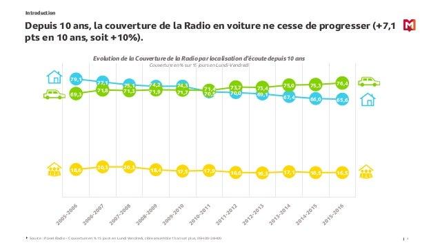 Introduction Depuis 10 ans, la couverture de la Radio en voiture ne cesse de progresser (+7,1 pts en 10 ans, soit +10%). 4...