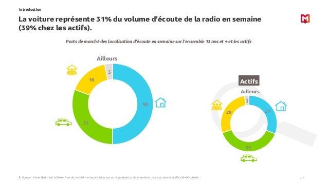 Introduction La voiture représente 31% du volume d'écoute de la radio en semaine (39% chez les actifs). 5Source : Panel Ra...