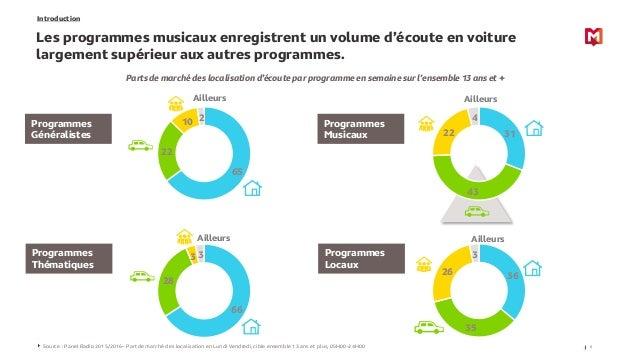 65 22 10 2 31 43 22 4 66 28 3 3 36 35 26 3 Introduction Les programmes musicaux enregistrent un volume d'écoute en voiture...