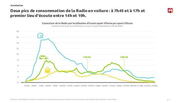 Deux pics de consommation de la Radio en voiture : à 7h45 et à 17h et premier lieu d'écoute entre 14h et 19h. 7Source : Pa...