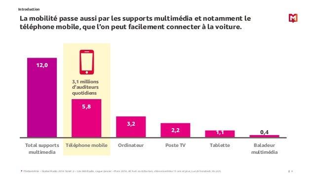 12,0 5,8 3,2 2,2 1,1 0,4 Total supports multimedia Téléphone mobile Ordinateur Poste TV Tablette Baladeur multimédia Intro...