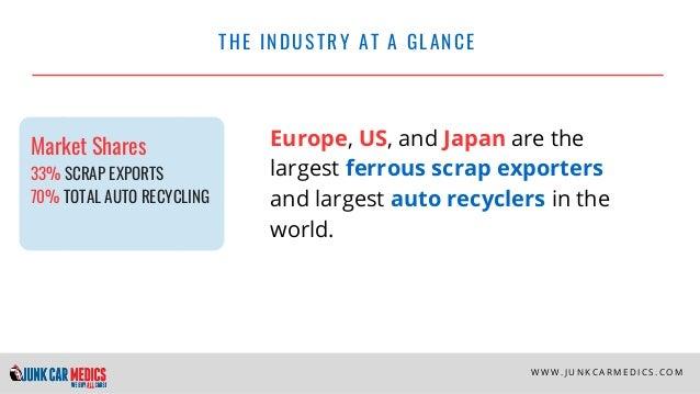 Auto Recycling Facts and Statistics - Junk Car Medics Slide 2