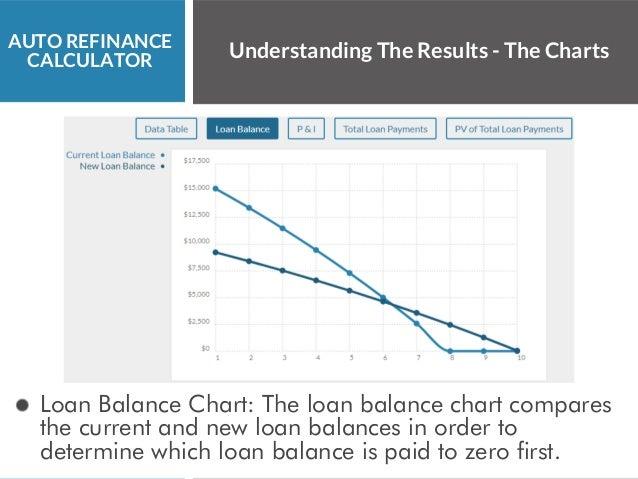 8 auto refinance calculator understanding