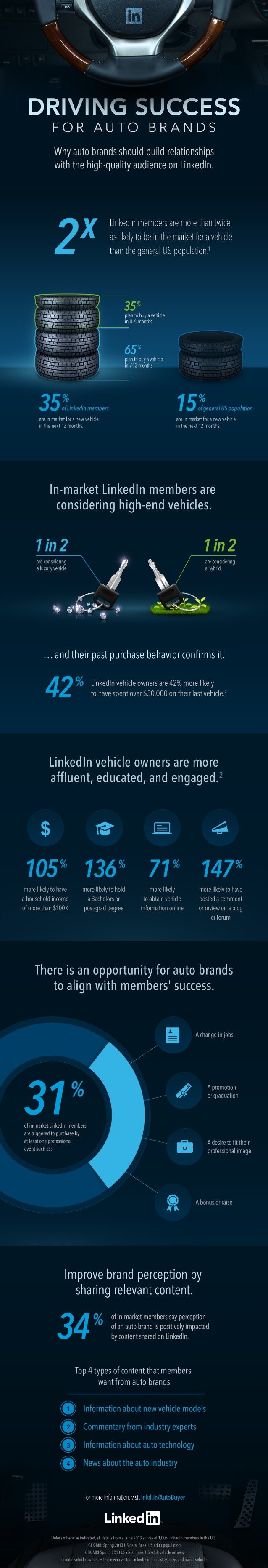 Driving Success for Auto Brands on LinkedIn [INFOGRAPHIC]