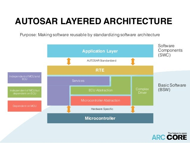 Autosar Basics By Arccore