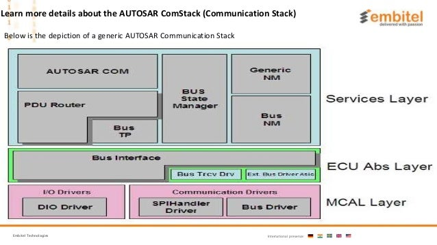What is AUTOSAR Communiation Stack