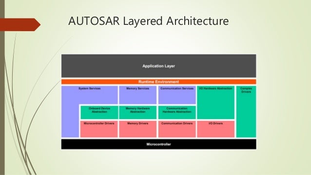 Autosar software component