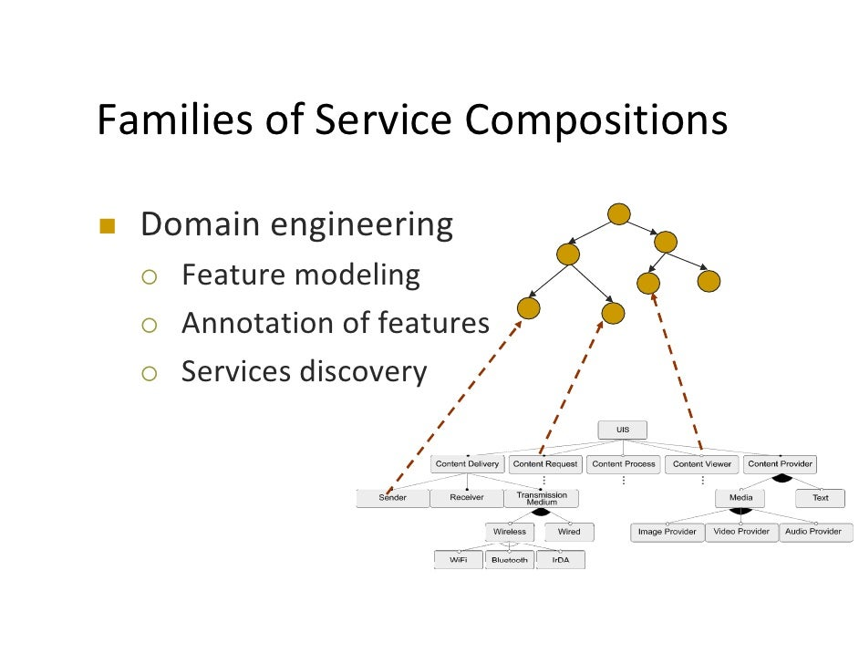 semantic web service composition through a matchmaking of domain Abstract—the use of semantic web technologies and service oriented need to participate in service composition and the issues on domain knowledge.