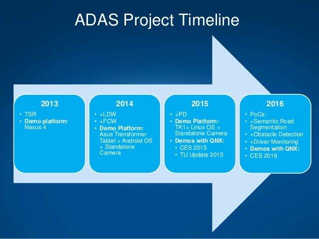 Building Adas System From Scratch