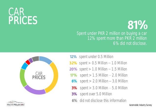 market research survey at tvs motors Agnidhra bhattacharya agm market research location  senior market research manager tvs motor company ltd  operation on retail establishment survey and gis.
