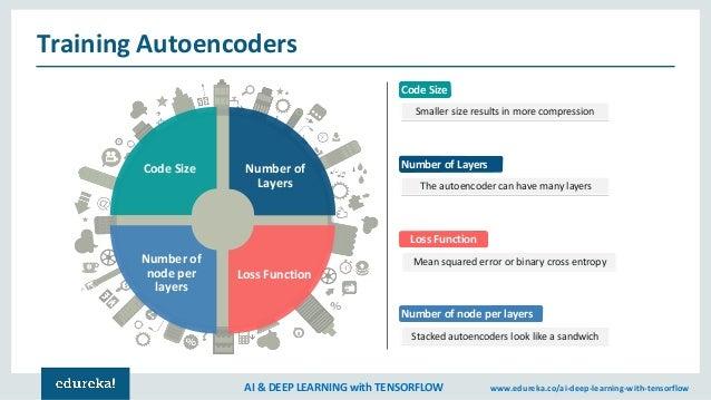 Stacked Autoencoder Tensorflow