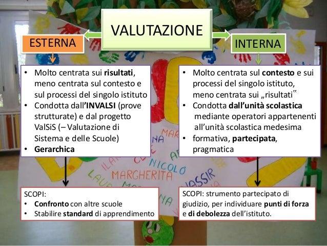 ESTERNA  VALUTAZIONE  INTERNA  • Molto centrata sui risultati, meno centrata sul contesto e sul processi del singolo istit...