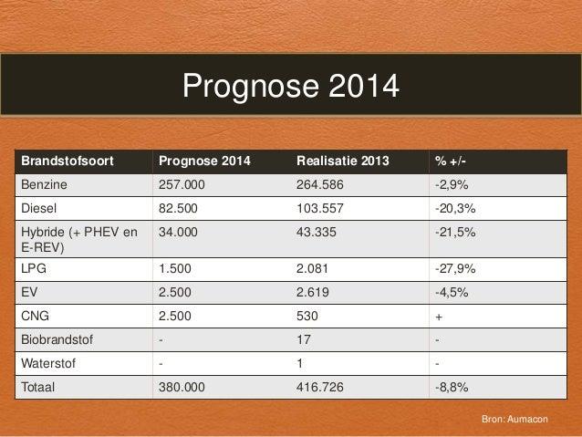 Autoverkopen prognose 2014  Slide 2