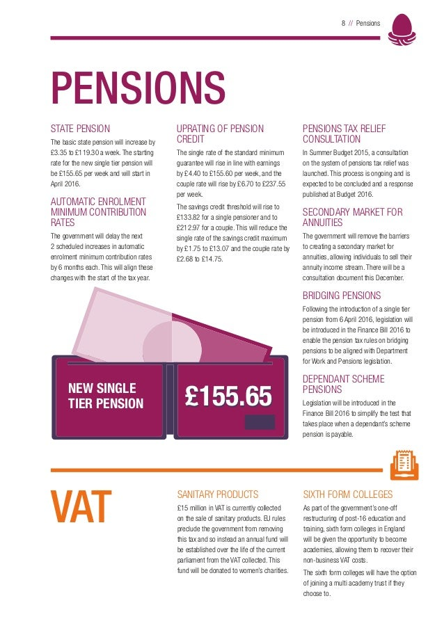 8 // Pensions PENSIONS STATE PENSION The basic state pension will increase by £3.35 to £119.30 a week. The starting rate f...