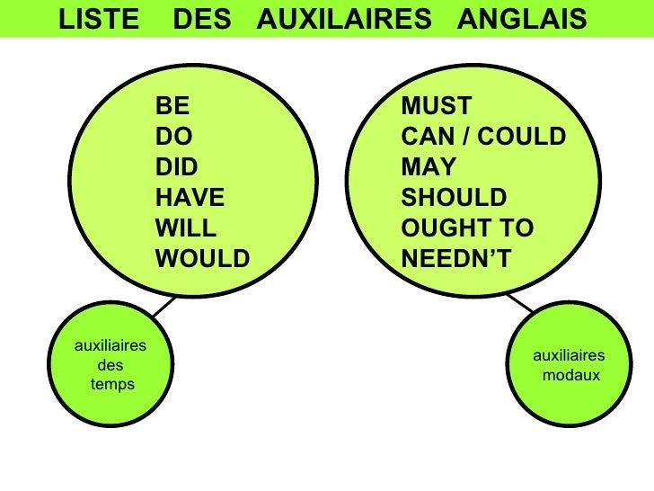 Grammaire Anglaise Les Auxiliaires Anglais