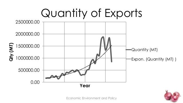 estimation of import and export demand 35 estimating import demand function in oil exporting countries: panel cointegration approach 2 literature review in view of the importance of foreign trade to economic growth and.