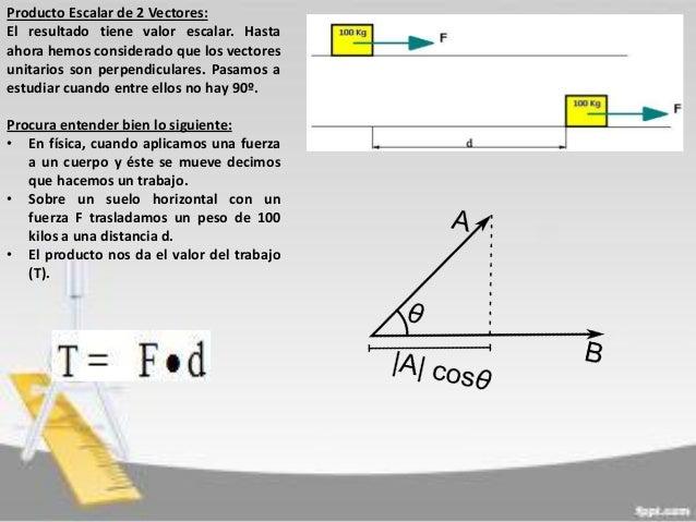 Producto Escalar de 2 Vectores: El resultado tiene valor escalar. Hasta ahora hemos considerado que los vectores unitarios...