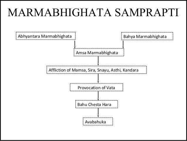 MARMABHIGHATA SAMPRAPTI Abhyantara Marmabhighata Bahya Marmabhighata Amsa Marmabhighata Affliction of Mamsa, Sira, Snayu, ...
