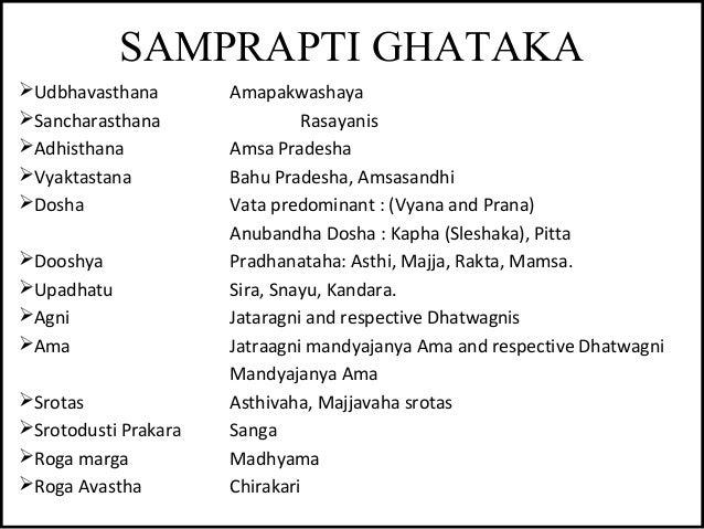 SAMPRAPTI GHATAKA Udbhavasthana Amapakwashaya Sancharasthana Rasayanis Adhisthana Amsa Pradesha Vyaktastana Bahu Prade...