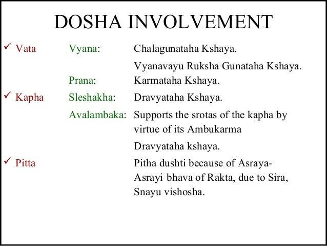 DOSHA INVOLVEMENT  Vata Vyana: Chalagunataha Kshaya. Vyanavayu Ruksha Gunataha Kshaya. Prana: Karmataha Kshaya.  Kapha S...