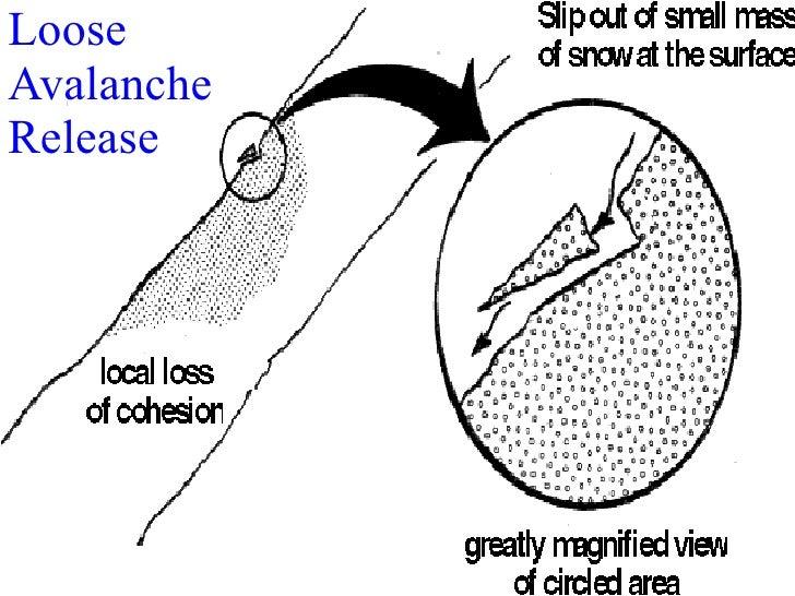 Snow Mechanics / Avalanche Dynamics