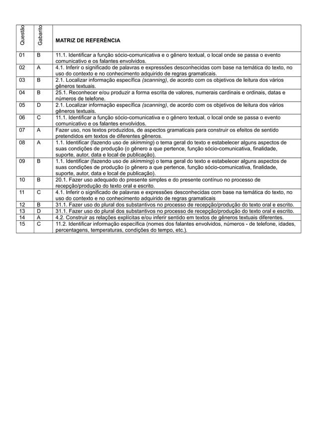 Questão Gabarito MATRIZ DE REFERÊNCIA 01 B 11.1. Identificar a função sócio-comunicativa e o gênero textual, o local onde ...