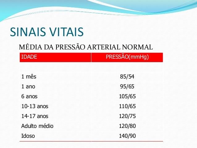 SINAIS VITAIS MÉDIA DA PRESSÃO ARTERIAL NORMAL 140/90Idoso 120/80Adulto médio 120/7514-17 anos 110/6510-13 anos 105/656 an...