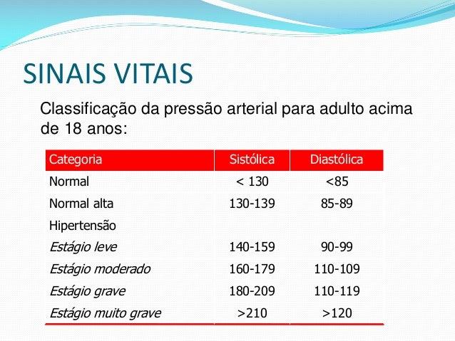 SINAIS VITAIS Classificação da pressão arterial para adulto acima de 18 anos: >120>210Estágio muito grave 110-119180-209Es...