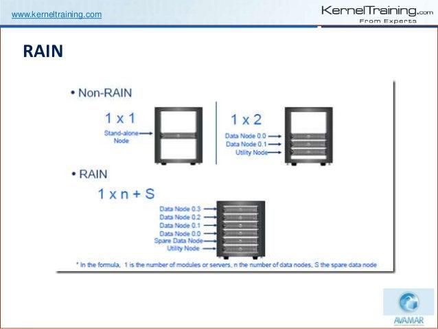 www.kerneltraining.com RAIN