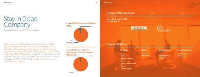 ERP Reimagined 36 When you partner with Avanade for your Dynamics 365 for Operations implementation, you will join compani...