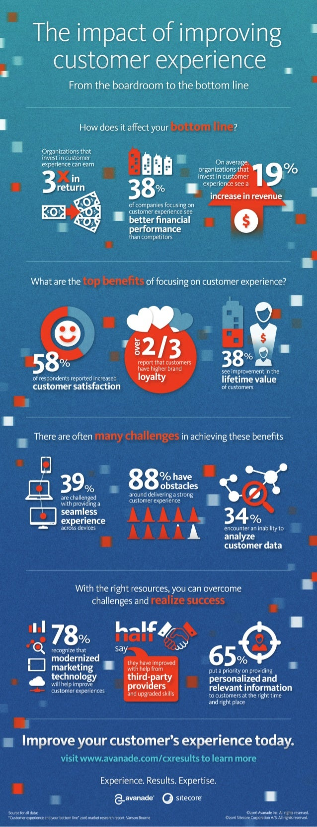 Infographic: The Impact of Improving Your Customer Experience
