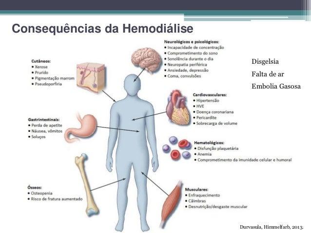 Hemodilise google imagens 2016 11 consequncias da hemodilise ccuart Choice Image