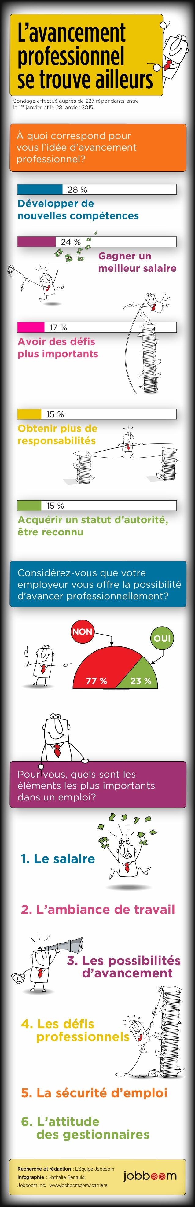 Recherche et rédaction : L'équipe Jobboom Infographie : Nathalie Renauld Jobboom inc. www.jobboom.com/carriere Considérez-...