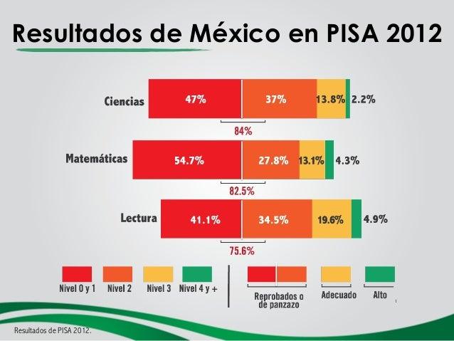 Avances y retos de la Educación en México