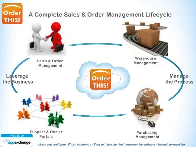 Trade order management system toms