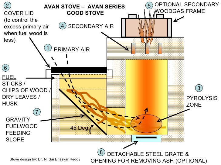 SECONDARY AIR PRIMARY AIR FUEL STICKS / CHIPS OF WOOD / DRY LEAVES / HUSK DETACHABLE STEEL GRATE &  OPENING FOR REMOVING A...