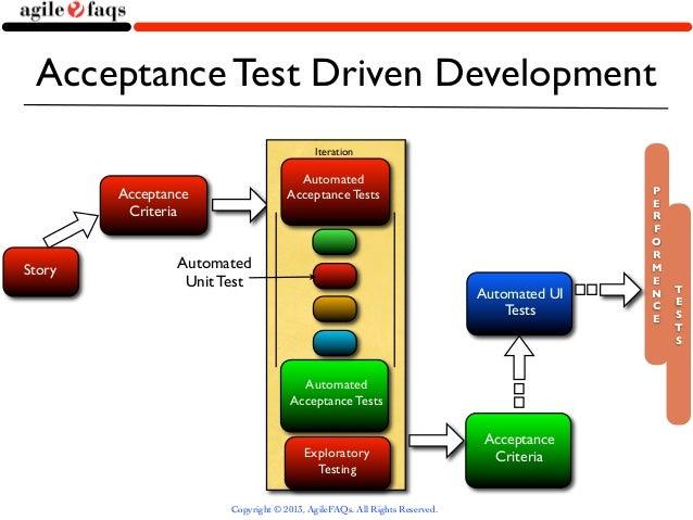 Avatars of Test Driven Development (TDD)