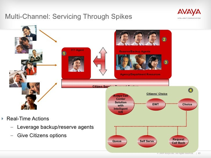 Multi-Channel: Servicing Through Spikes <ul><li>Real-Time Actions </li></ul><ul><ul><li>Leverage backup/reserve agents </l...