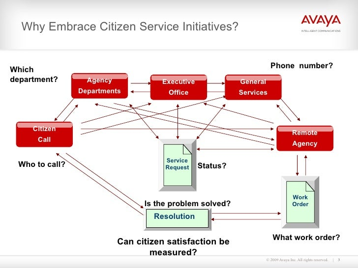 Why Embrace Citizen Service Initiatives? Is the problem solved? Can citizen satisfaction be measured? What work order? Whi...