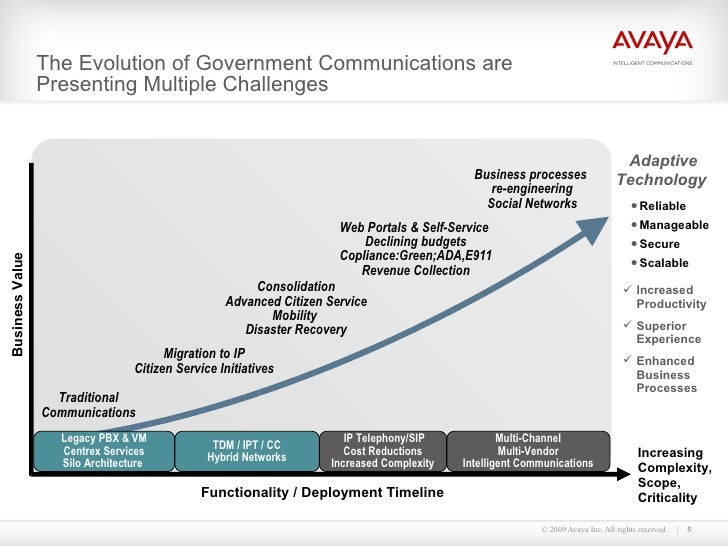The Evolution of Government Communications are Presenting Multiple Challenges Legacy PBX & VM Centrex Services Silo Archit...
