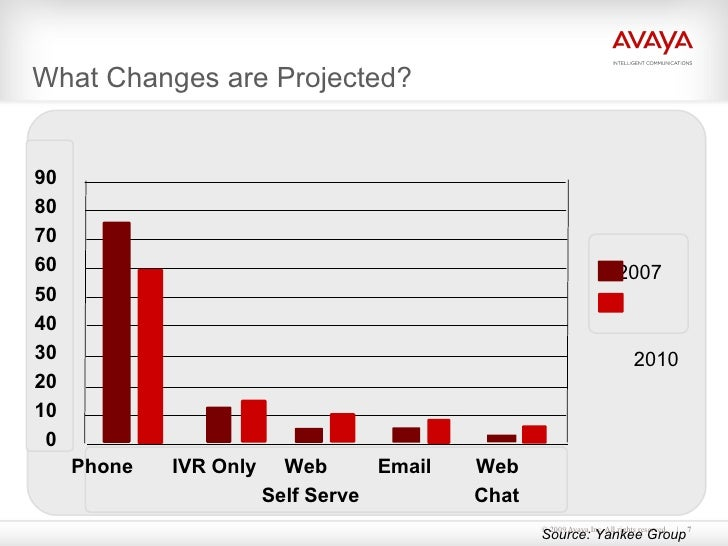 What Changes are Projected?  2007  2010 90 80 70 60 50 40 30 20 10 0   Phone  IVR Only  Web  Email  Web   Self Serve   Cha...