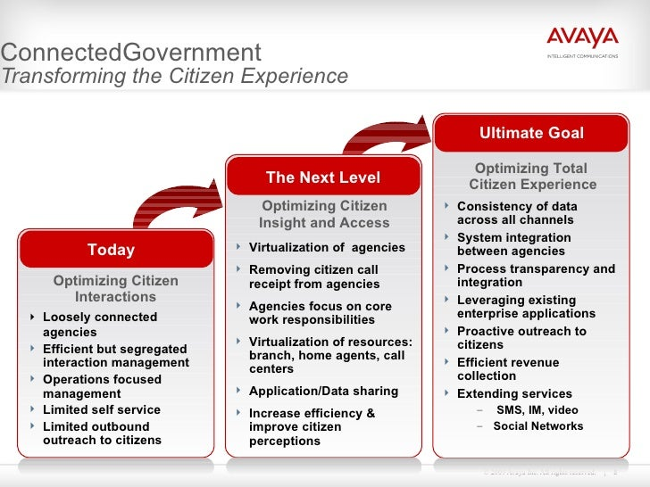 ConnectedGovernment Transforming the Citizen Experience The Next Level Ultimate Goal Today <ul><li>Virtualization of  agen...
