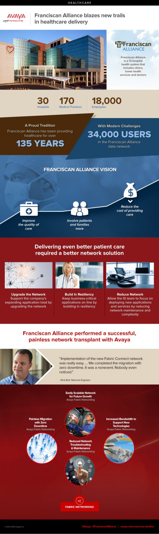 HEALTHCARE  Franciscan Alliance blazes new trails in healthcare delivery  %Franciscan ALLIANCE  Franciscan Alliance is a 1...