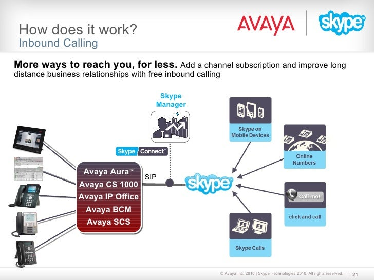 Avaya and Skype Connect PacketBase is an Avaya BusinessPartner