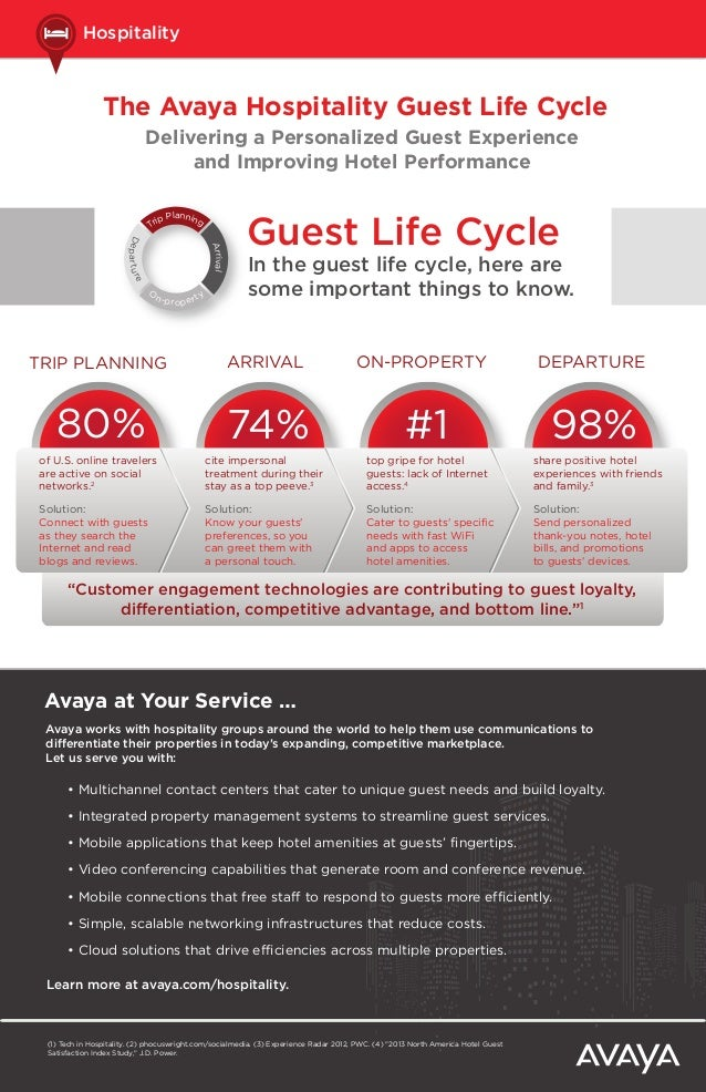 Hospitality  The Avaya Hospitality Guest Life Cycle Delivering a Personalized Guest Experience and Improving Hotel Perform...