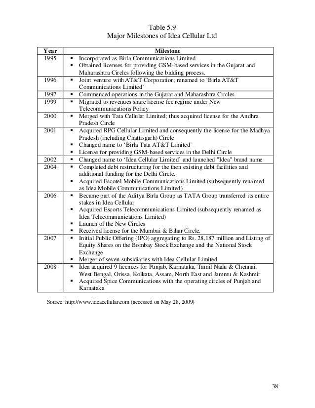 Table 5.9 Major Milestones of Idea Cellular Ltd Year 1995  § §  1996  §  1997 1999  § §  2000  §  2001  §  2002 2004  § § ...