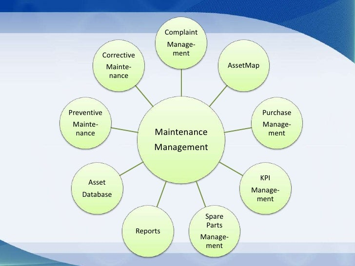the characteristics installation and benefits of computerized maintenance management systems cmms Take advantage of the complimentary features making mvp plant cmms  software the  bill mountjoy, dir of eng, asset optimization, kerry ingredients &  flavours  mvp plant is a computerized maintenance management system ( cmms.